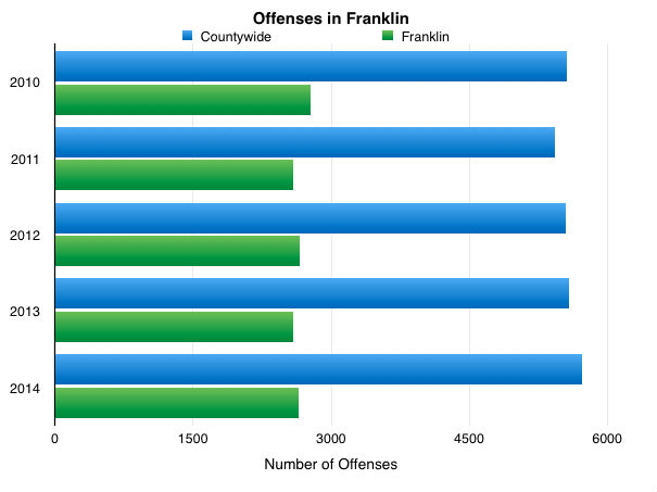 Franklin Offenses
