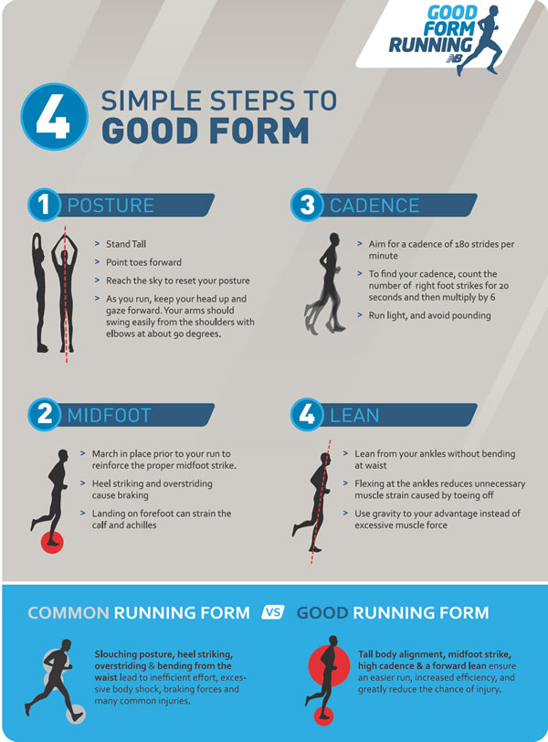 4 Steps to Good Running Form - Williamson Source