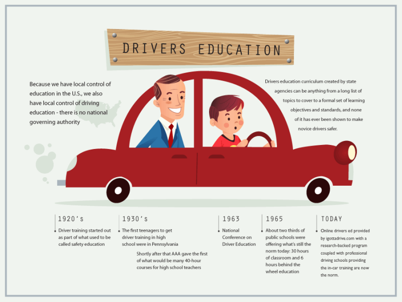car with teen driving and info about Driver's Ed