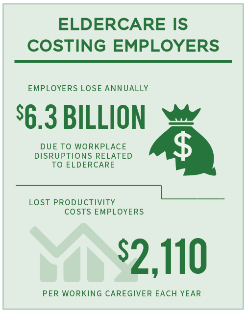 eldercare costing employers graphic